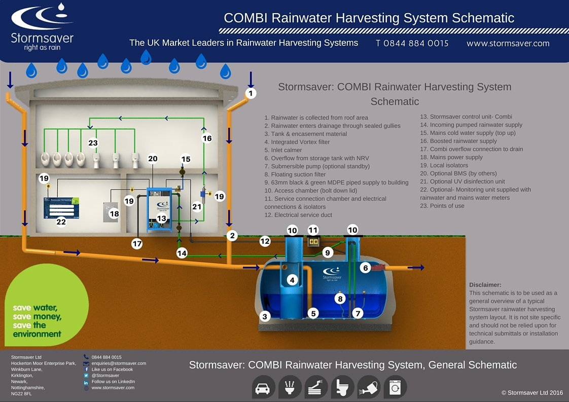 Commercial Rainwater Harvesting Combi Schematic Illustration
