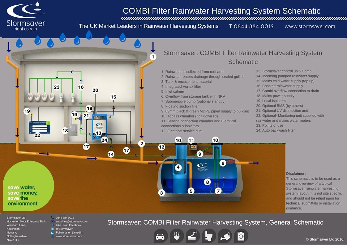 Commercial Rainwater Harvesting Combi Filter Schematic Illustration