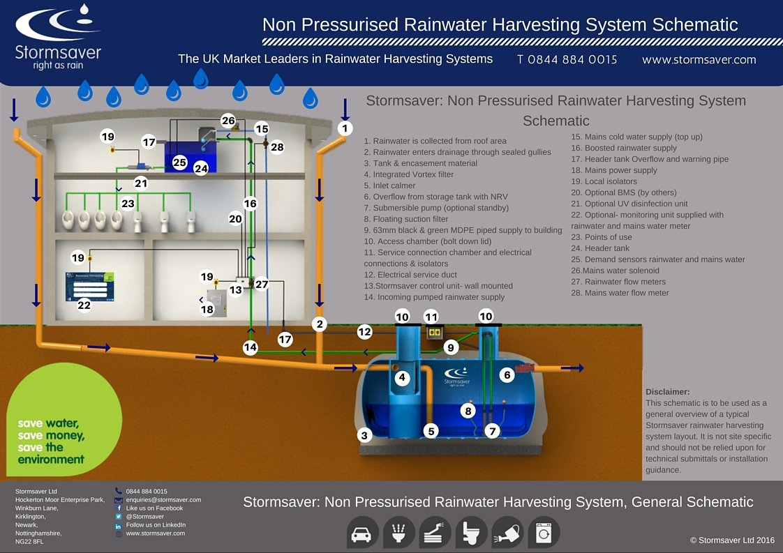 Commercial Rainwater Harvesting Non-Pressurised Schematic Illustration
