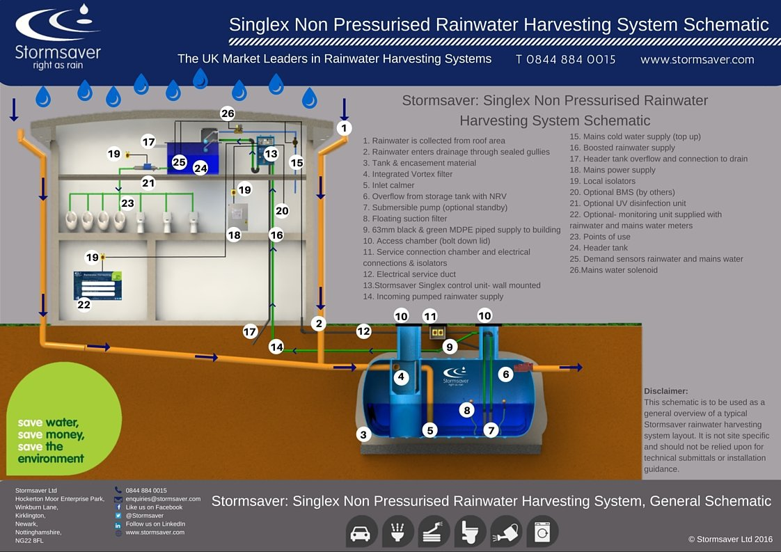 Commercial Rainwater Harvesting Non-Pressurised Singlex Schematic Illustration