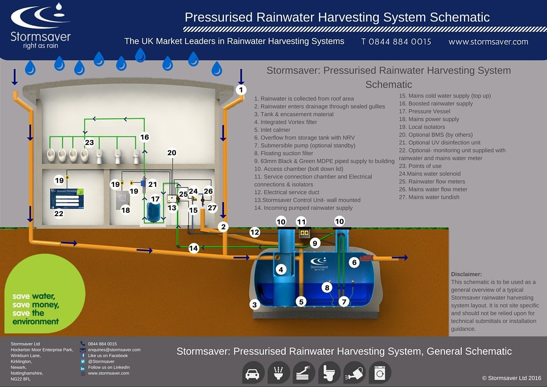 Commercial Pressurised Standard Schematic Illustration