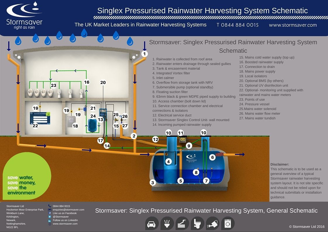 Commercial Pressurised Singlex Schematic Illustration