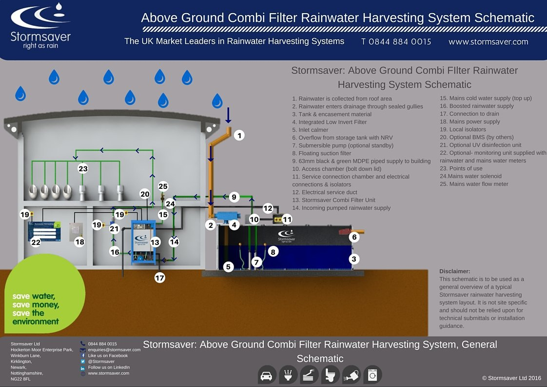Commercial Rainwater Harvesting Above Ground Combi Schematic Illustration