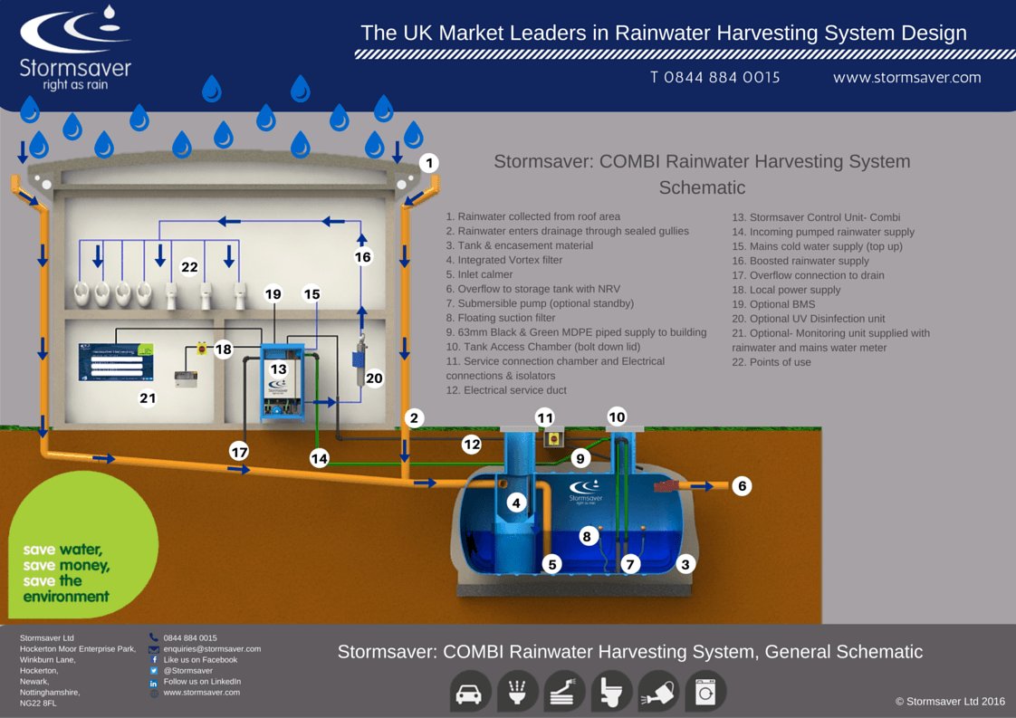 How the rainwater harvesting system works