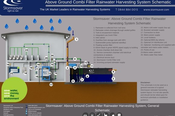 Above Ground Combi Filter Rainwater Harvesting System Schematic