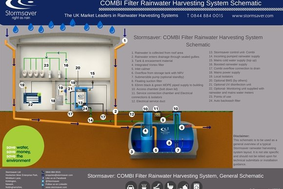 COMBI Filter Rainwater Harvesting System Schematic