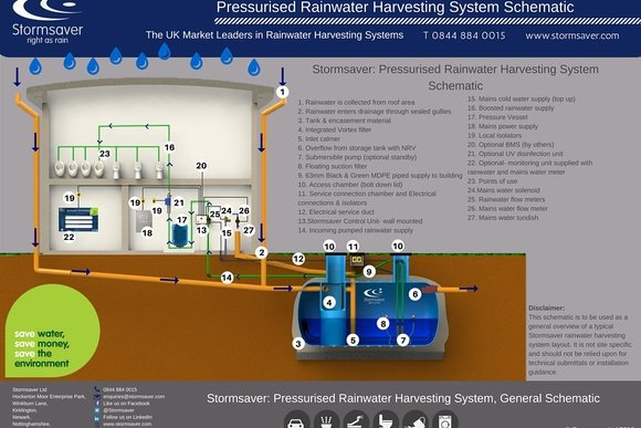 Pressurised Rainwater Harvesting System Schematic