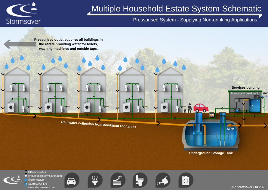 Developers rainwater harvesting